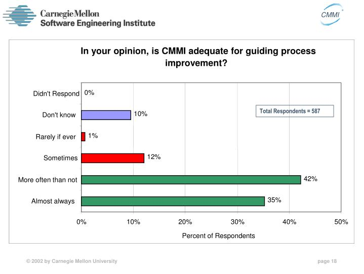 In your opinion, is CMMI adequate for guiding process