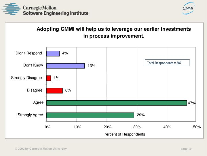 Adopting CMMI will help us to leverage our earlier investments