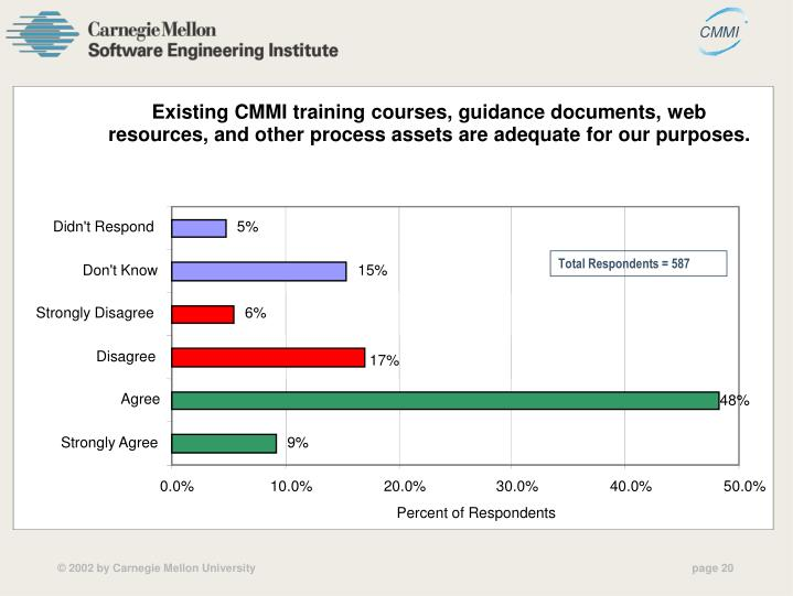 Existing CMMI training courses, guidance documents, web