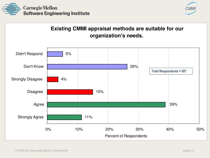 Existing CMMI appraisal methods are suitable for our