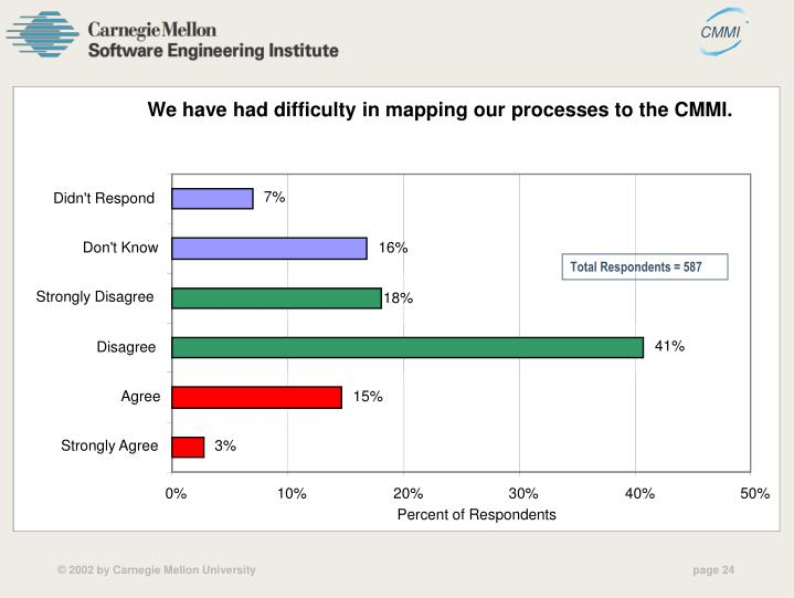 We have had difficulty in mapping our processes to the CMMI.