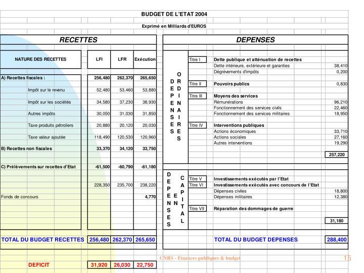 CNRS - Finances publiques & budget