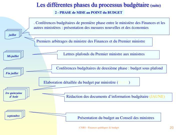 Les différentes phases du processus budgétaire