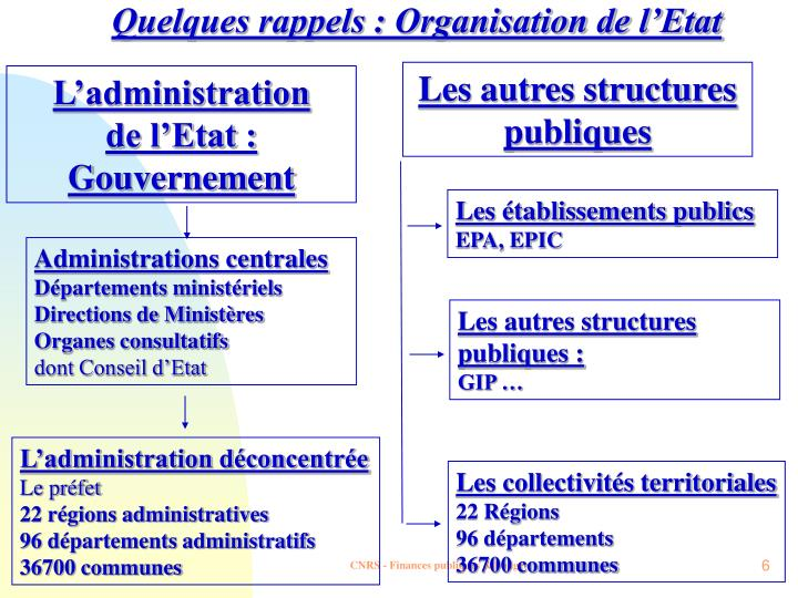 Quelques rappels : Organisation de l'Etat