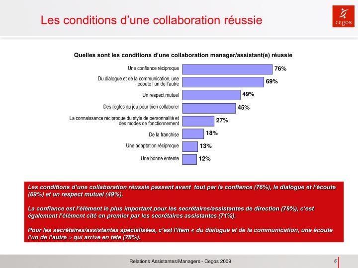 Quelles sont les conditions d'une collaboration manager/assistant(e) réussie