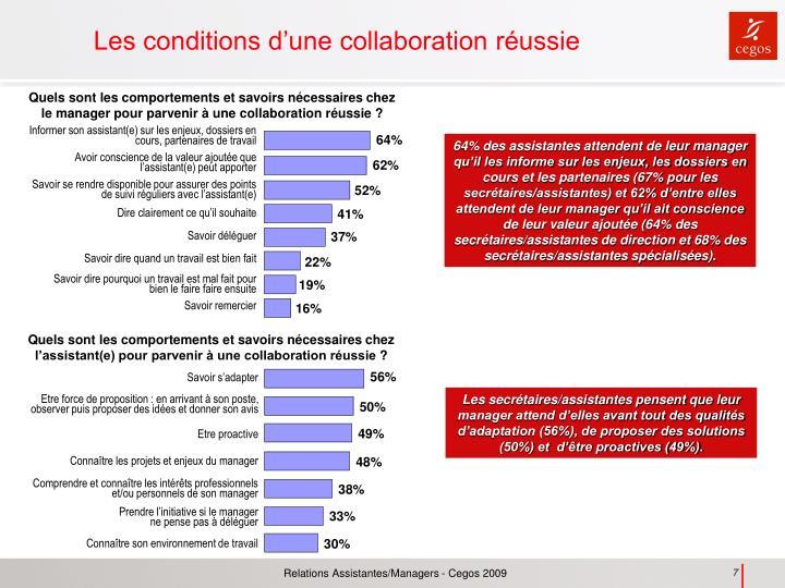 Quels sont les comportements et savoirs nécessaires chez le manager pour parvenir à une collaboration réussie?