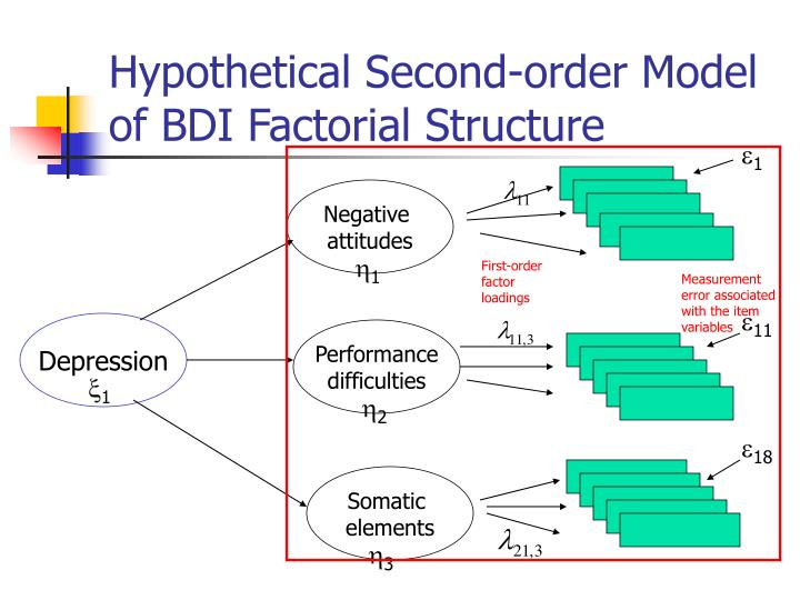 Hypothetical Second-order Model of BDI Factorial Structure