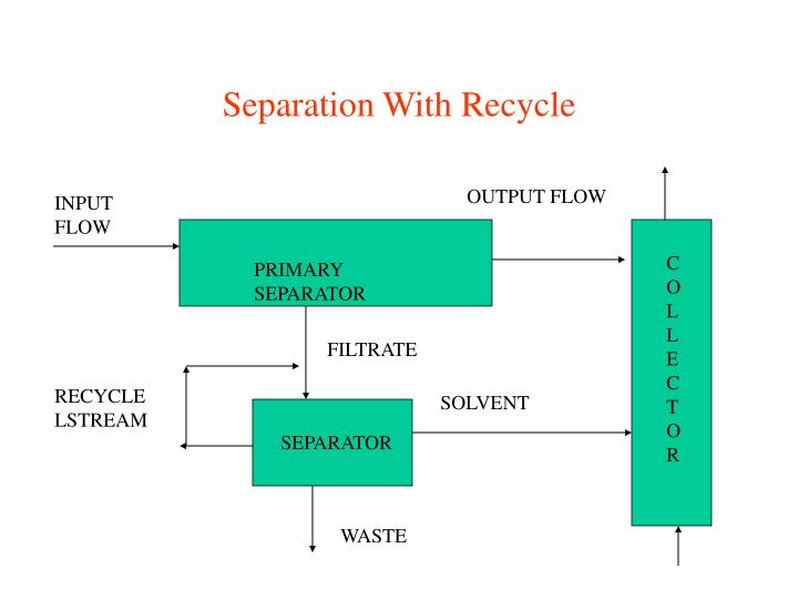 Separation With Recycle