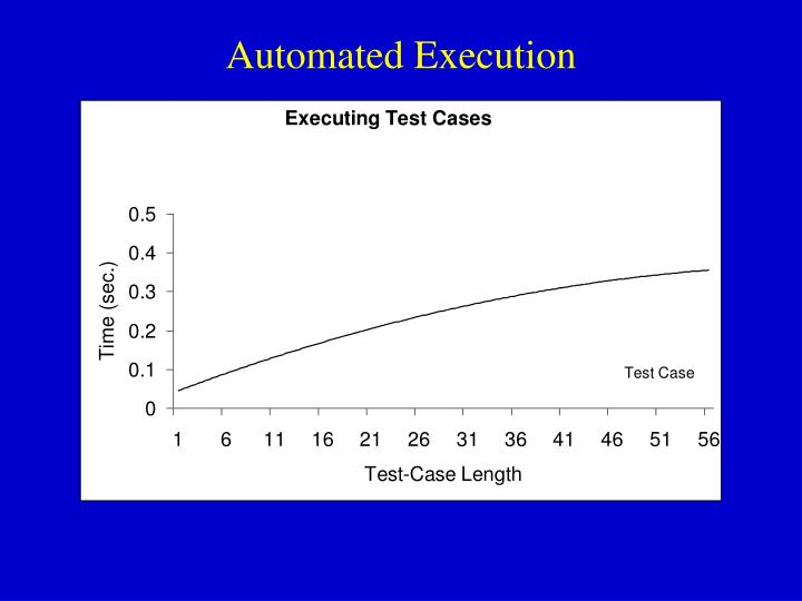 Automated Execution