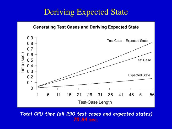 Deriving Expected State