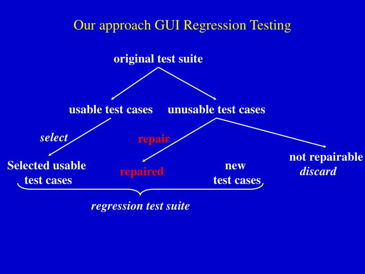 Our approach GUI Regression Testing