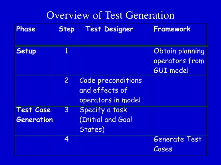Overview of Test Generation