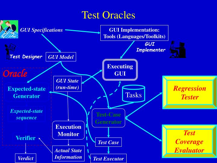 Test Oracles