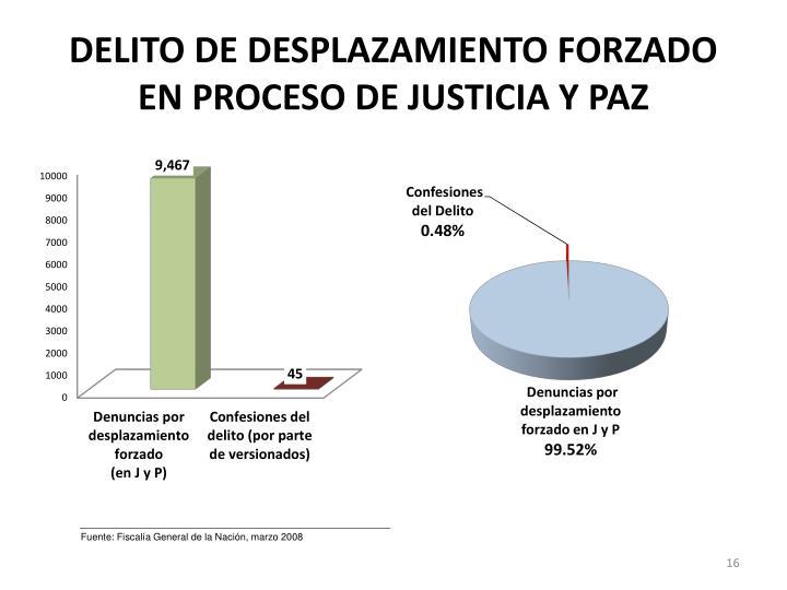 DELITO DE DESPLAZAMIENTO FORZADO EN PROCESO DE JUSTICIA Y PAZ