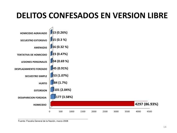 DELITOS CONFESADOS EN VERSION LIBRE