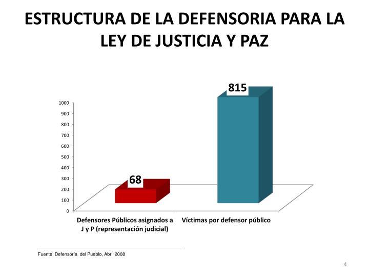 ESTRUCTURA DE LA DEFENSORIA PARA LA LEY DE JUSTICIA Y PAZ