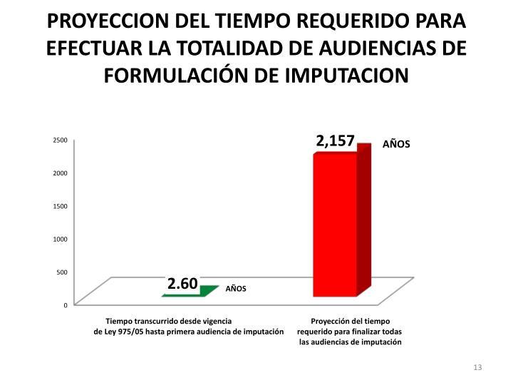 PROYECCION DEL TIEMPO REQUERIDO PARA EFECTUAR LA TOTALIDAD DE AUDIENCIAS DE FORMULACIÓN DE IMPUTACION