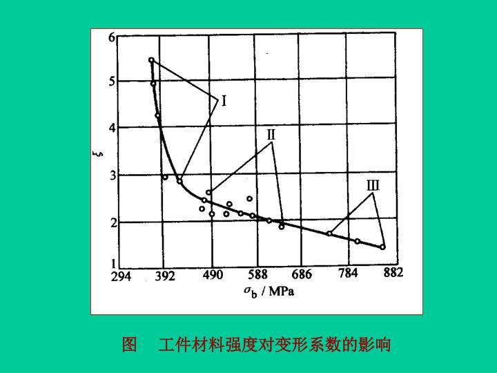 图     工件材料强度对变形系数的影响