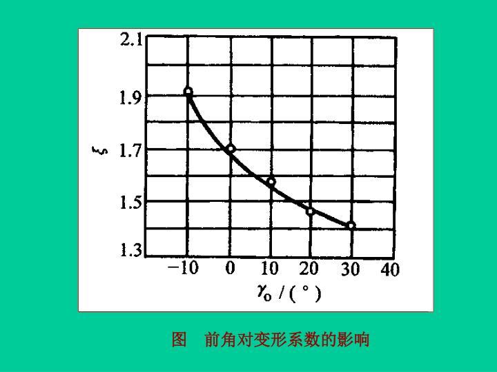 图    前角对变形系数的影响