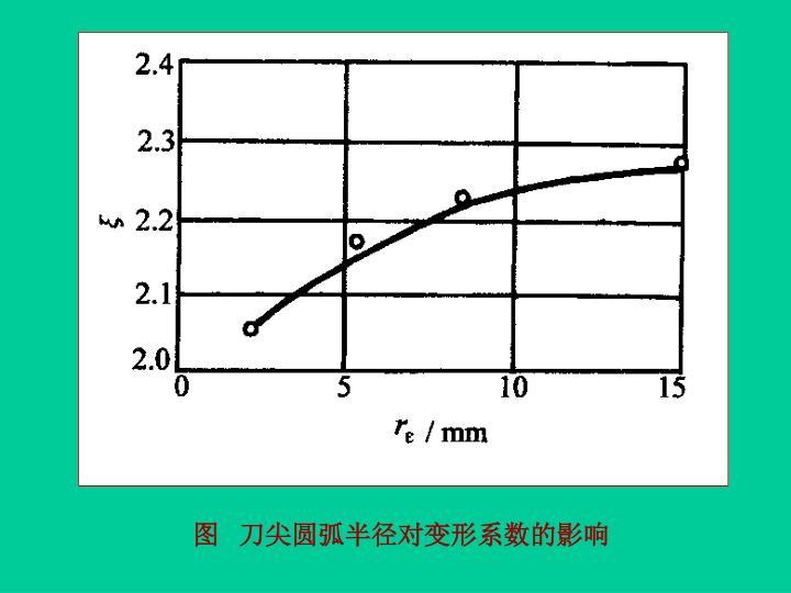 图   刀尖圆弧半径对变形系数的影响