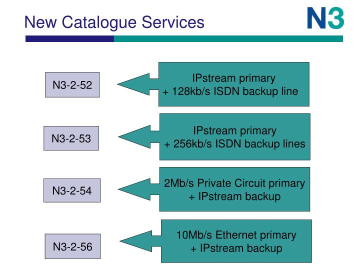 New Catalogue Services