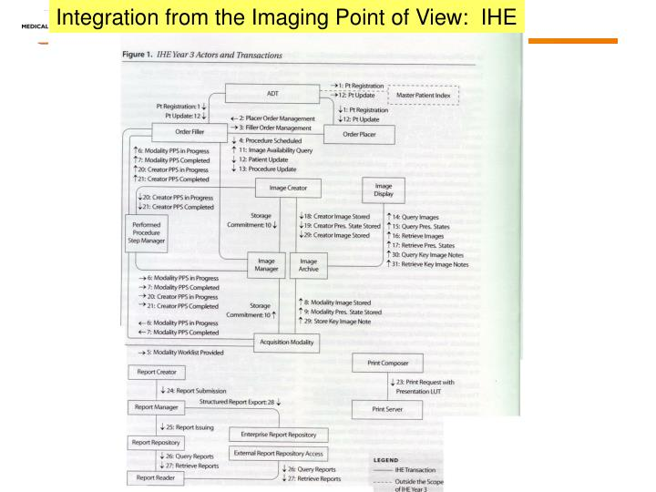 Integration from the Imaging Point of View:  IHE