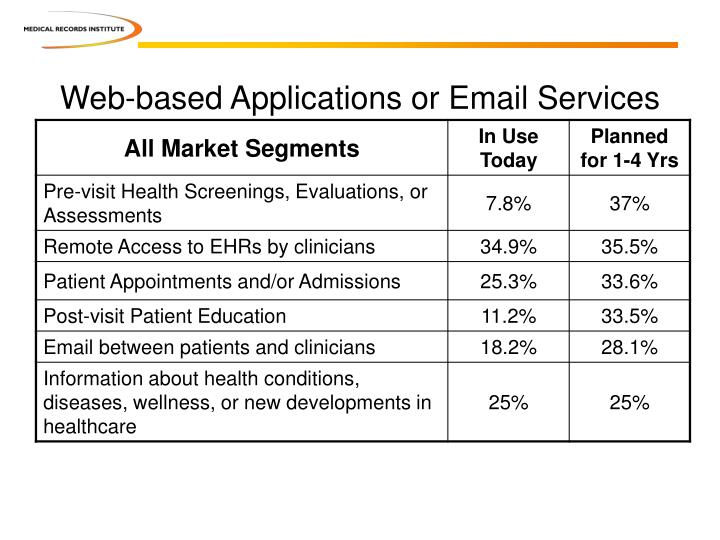 Web-based Applications or Email Services