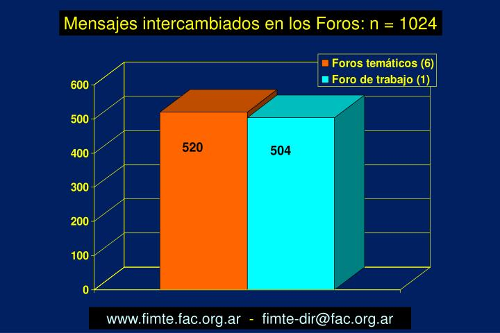 Mensajes intercambiados en los Foros: n = 1024