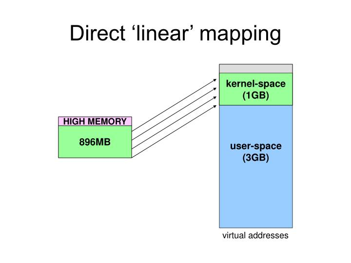 Direct 'linear' mapping
