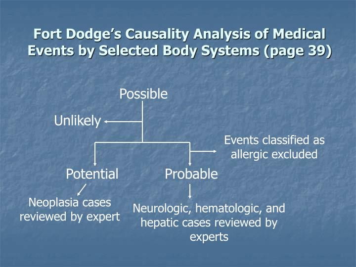 Fort Dodge's Causality Analysis of Medical Events by Selected Body Systems (page 39)