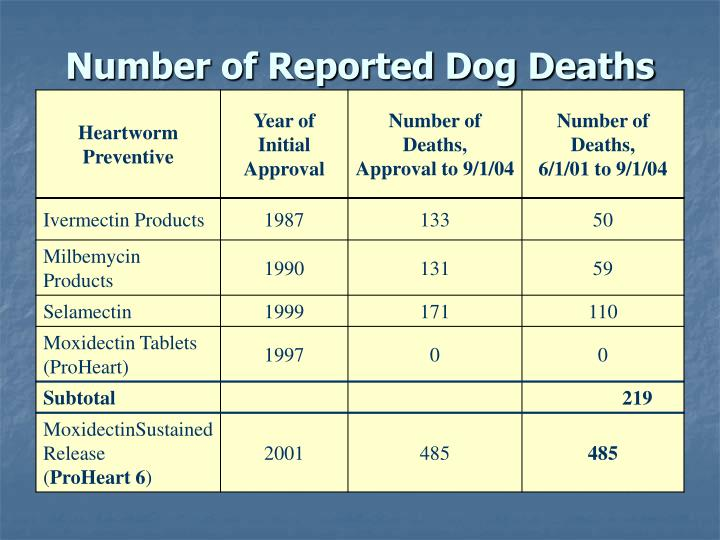 Number of Reported Dog Deaths