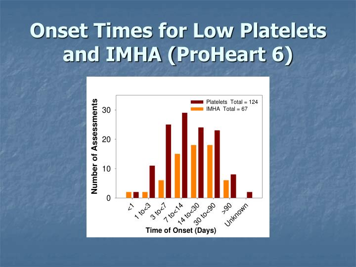 Onset Times for Low Platelets and IMHA (