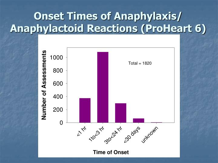 Onset Times of Anaphylaxis/