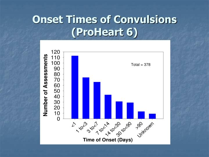 Onset Times of Convulsions (