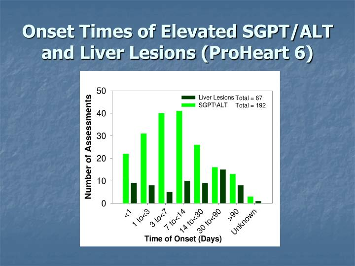 Onset Times of Elevated SGPT/ALT and Liver Lesions (