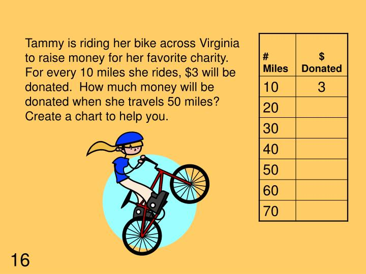 Tammy is riding her bike across Virginia to raise money for her favorite charity.  For every 10 miles she rides, $3 will be donated.  How much money will be donated when she travels 50 miles?  Create a chart to help you.