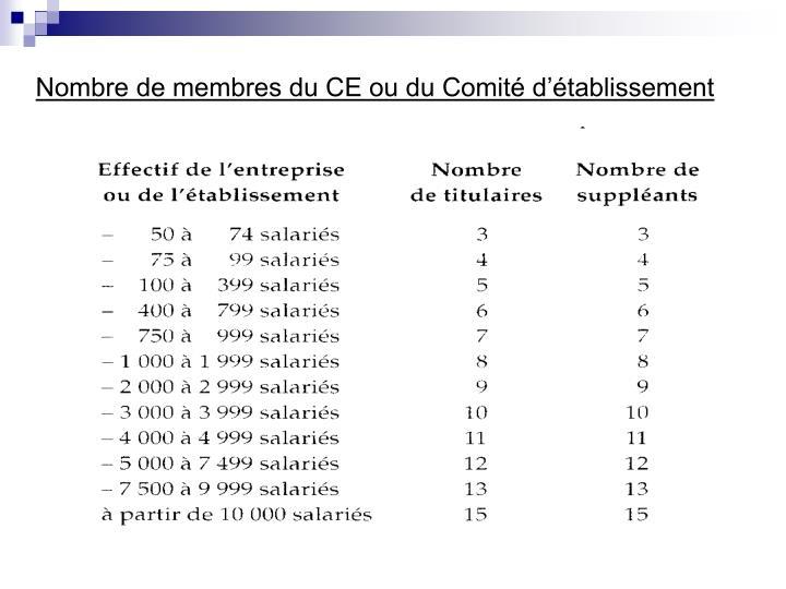 Nombre de membres du CE ou du Comité d'établissement