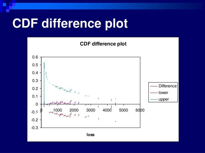 CDF difference plot