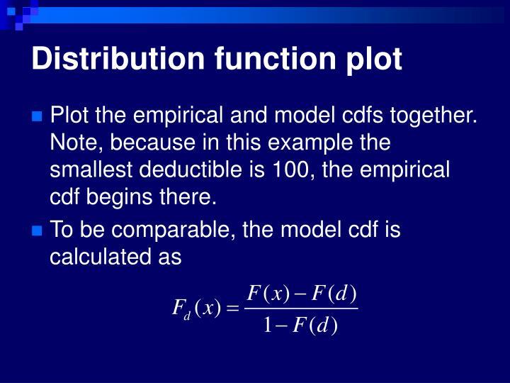 Distribution function plot