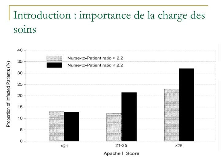 Introduction : importance de la charge des soins