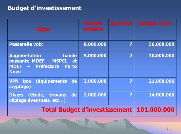 Budget d'investissement