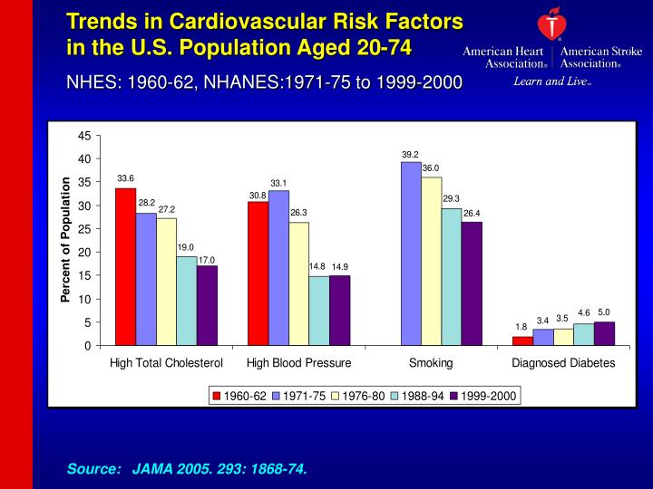 Trends in Cardiovascular Risk Factors         in the U.S. Population Aged 20-74