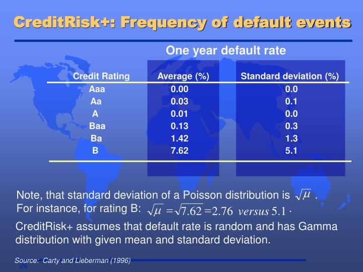 CreditRisk+: Frequency of default events