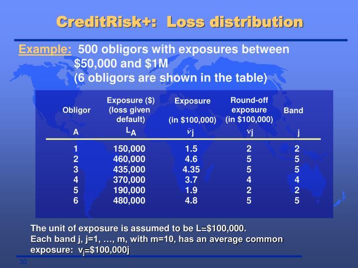 CreditRisk+:  Loss distribution