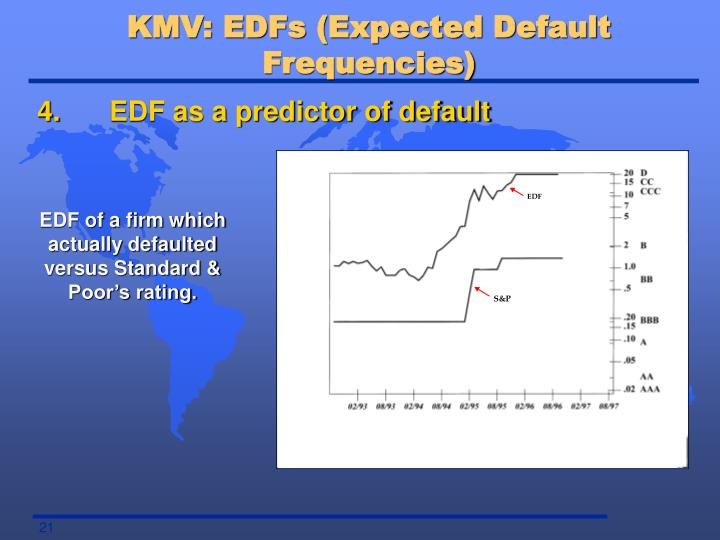 KMV: EDFs (Expected Default Frequencies)