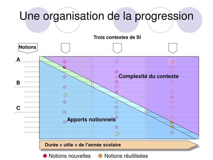 Une organisation de la progression