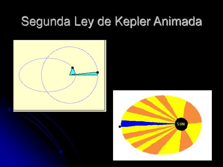 Segunda Ley de Kepler Animada