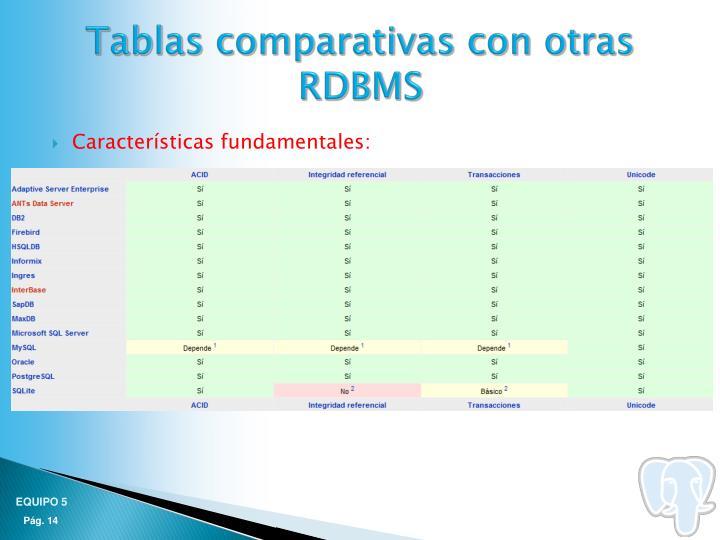 Tablas comparativas con otras RDBMS