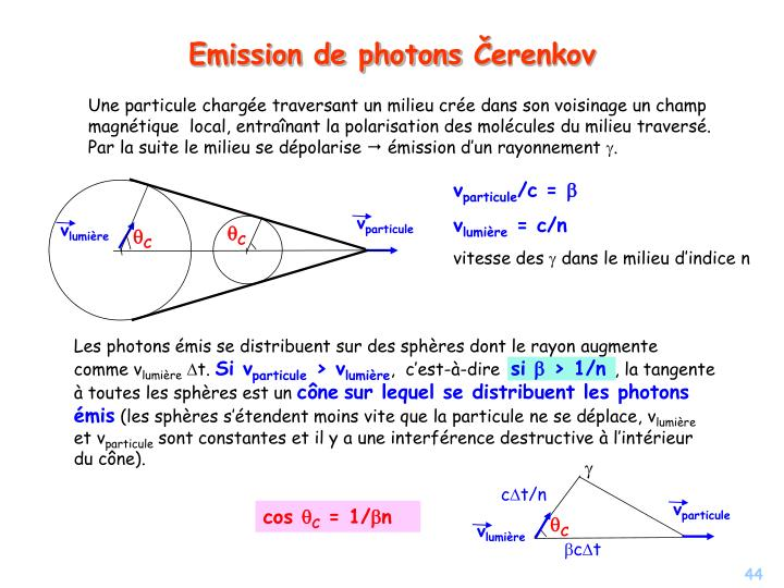 Une particule charg