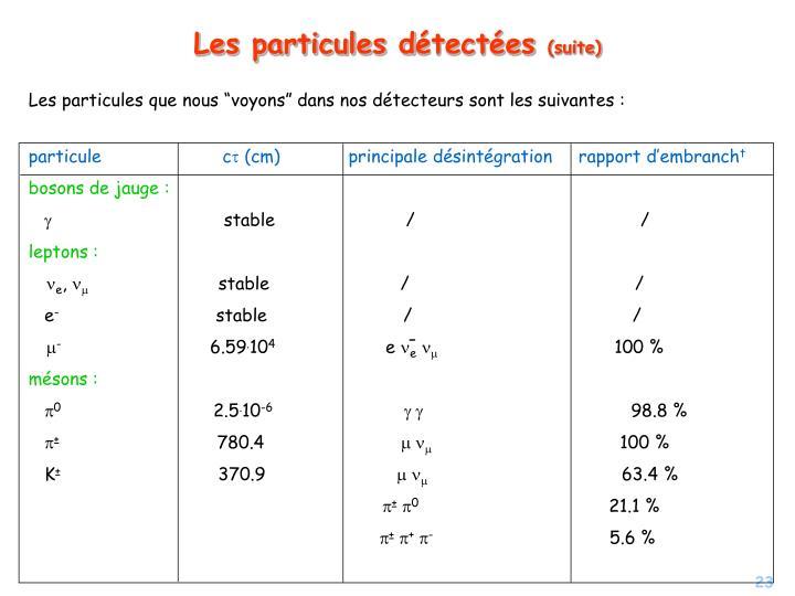 """Les particules que nous """"voyons"""" dans nos détecteurs sont les suivantes :"""